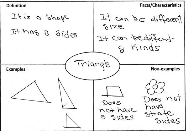 Frayer Model Math Examples 1666 Movieweb